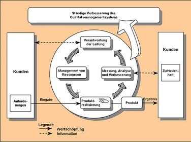 Weiterbildung Prozessmanagement Prozessmodell